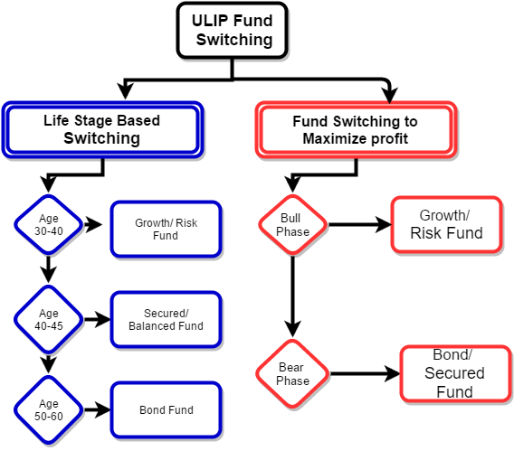 Fund Switching techniques ULIP