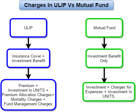 ULIP vs Mutual Fund