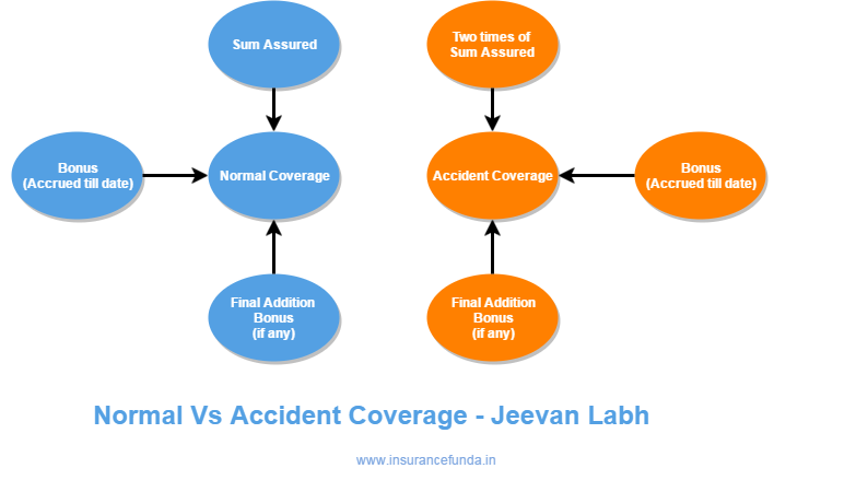 LIC Jeevan Labh t 836 - Normal vs Accident Coverage