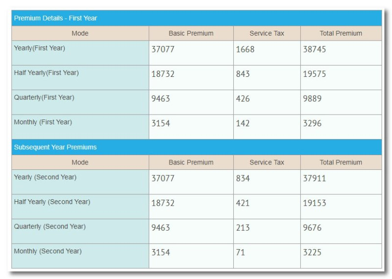 LIC bima diamond premium and benefits calculator