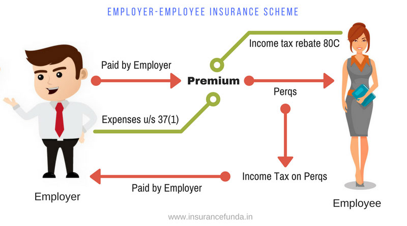 Employer Employee insurance scheme How it works