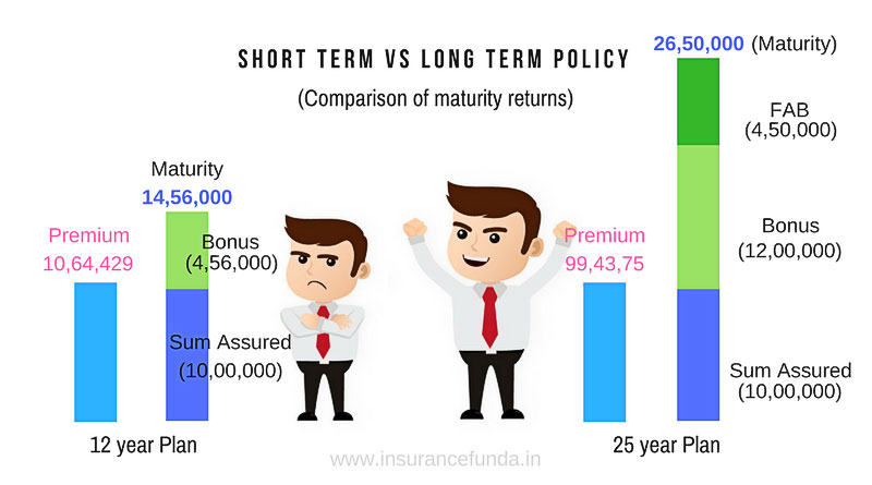 LIC bonus rates 2017-2018 comparison of maturity returns of lic policies