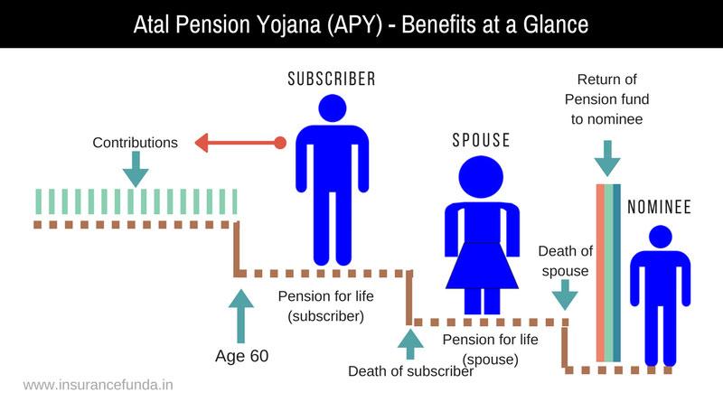 Atal pension yojana apy benefits at a glance