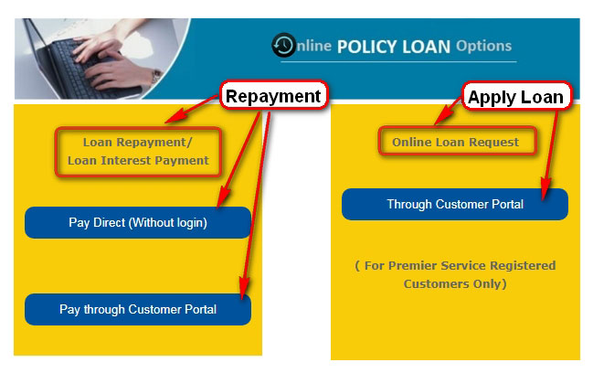 LIC online loan and interest repayment