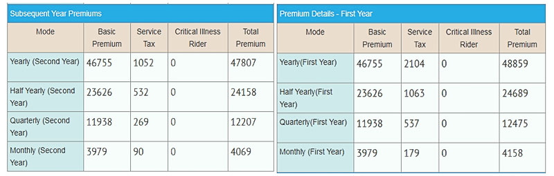 LIC new endowment plan 814 premium example