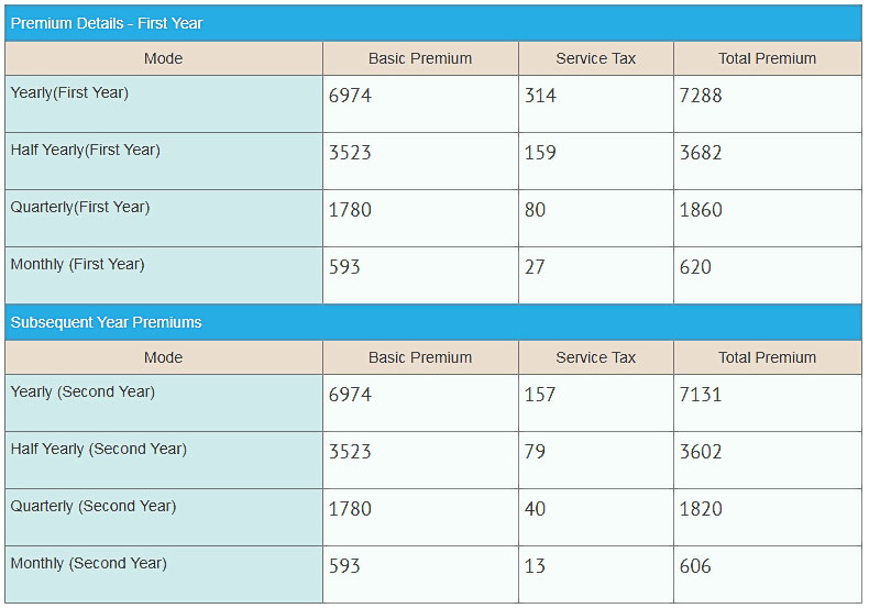 LIC Jeevan Rakshak 827 premium details