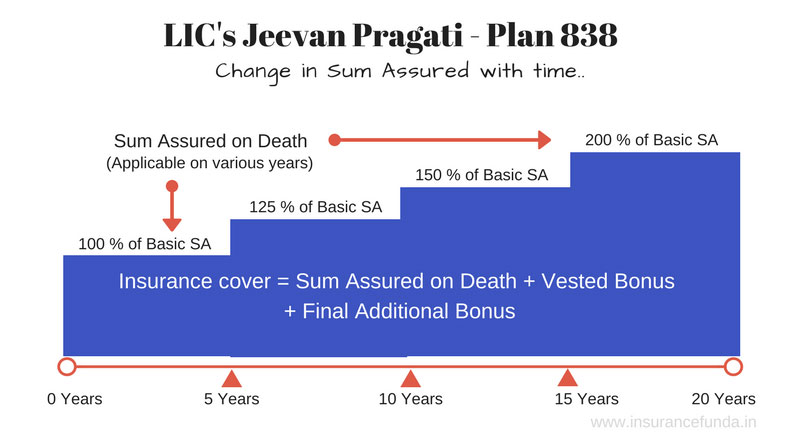 Jeevan Pragati plan 838 illustration