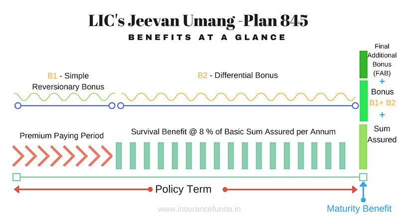 LIC Jeevan Umang 845 benefits at a glance