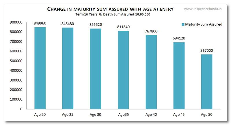 LIC Jeevan Saral 165 Maturity Sum Assured Vs Death Sum Assured