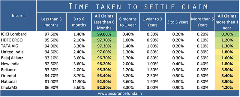 Top 10 general insurers based on premium income and time taken to settle claim.