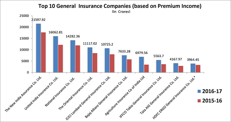Top 10 General Insurance companies in India based on premium income