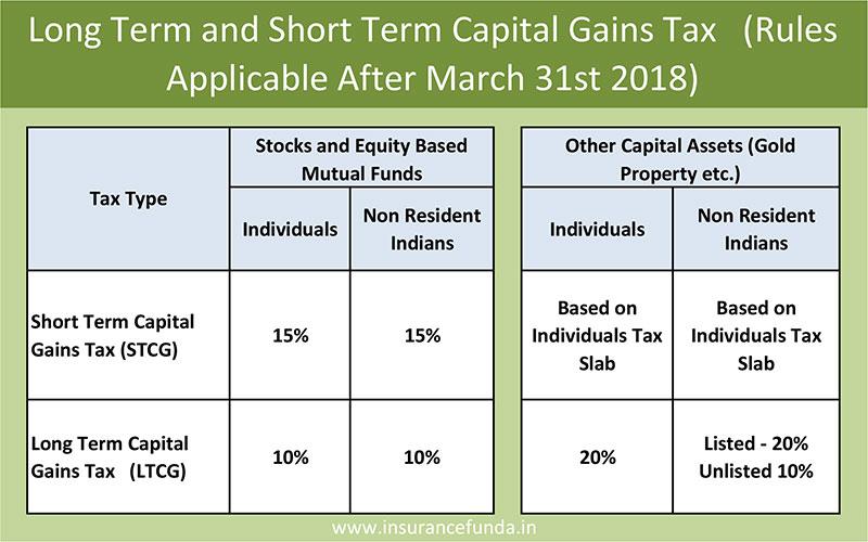 Long term capital gain tax LTCG new rates applicable
