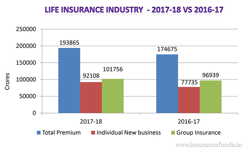 life insurance industry 2017 -18