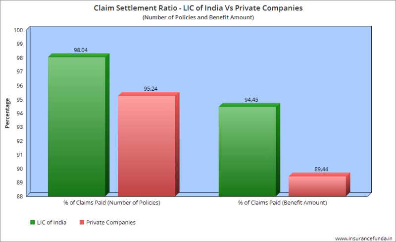 Claim settlement - Lic of India vs private compaies