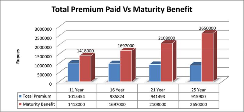 Marriage Endowment Educational Annuity table 90 premium vs maturity benefit