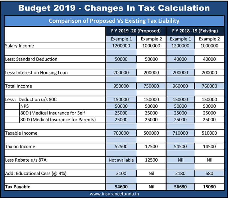 Comparison of existing vs proposed tax liability. Budget 2019 how to become non tax payer