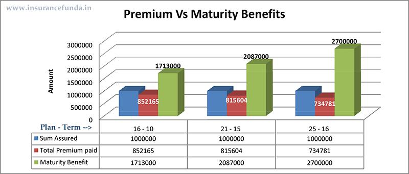 Premium Vs maturity Benefit lic Jeevan Labh plan 836