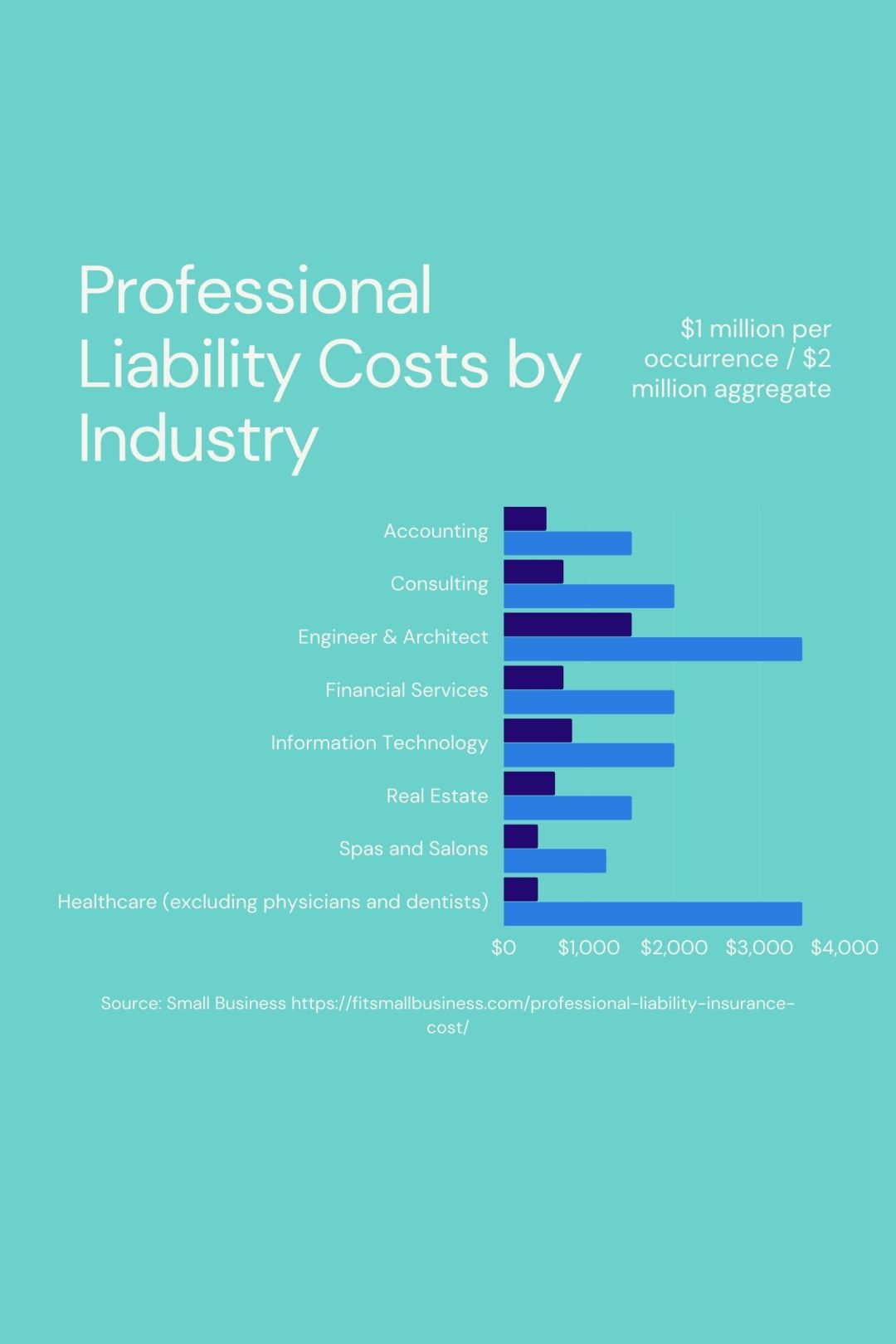 Professional Liability Costs By Industry