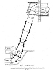 Diagram of a hydraulic elevator. A jet of water that blasts the placer gravel up (elevates) to sluice box for separation and removing gold from slurry. 1940