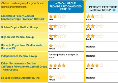 Kern_county_medical_groups