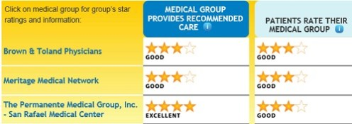 Marin_county_medical_groups
