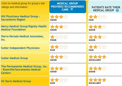 Placer_county_medical_groups