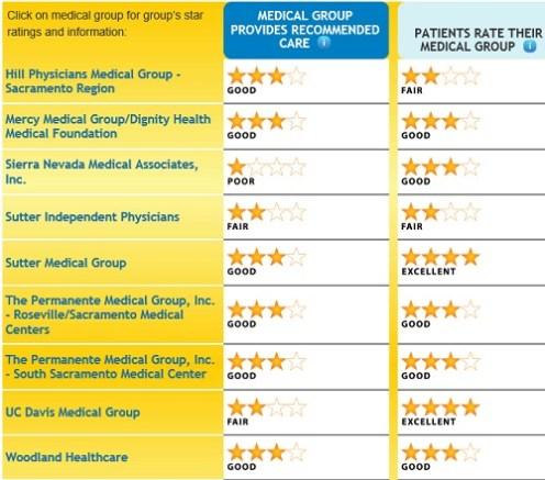 Sacramento_County_medical_groups
