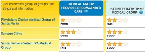 Santa_Barbara_county_medical_groups