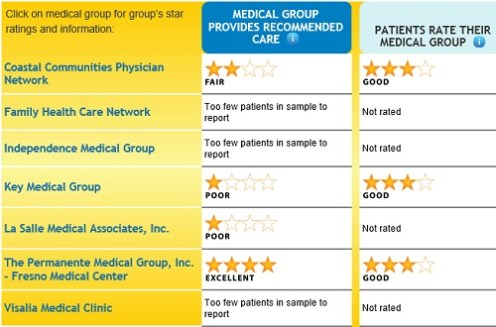 Tulare_county_medical_groups