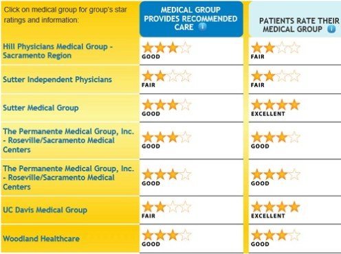 Yolo_county_medical_groups
