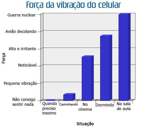 Vibração-do-Celular