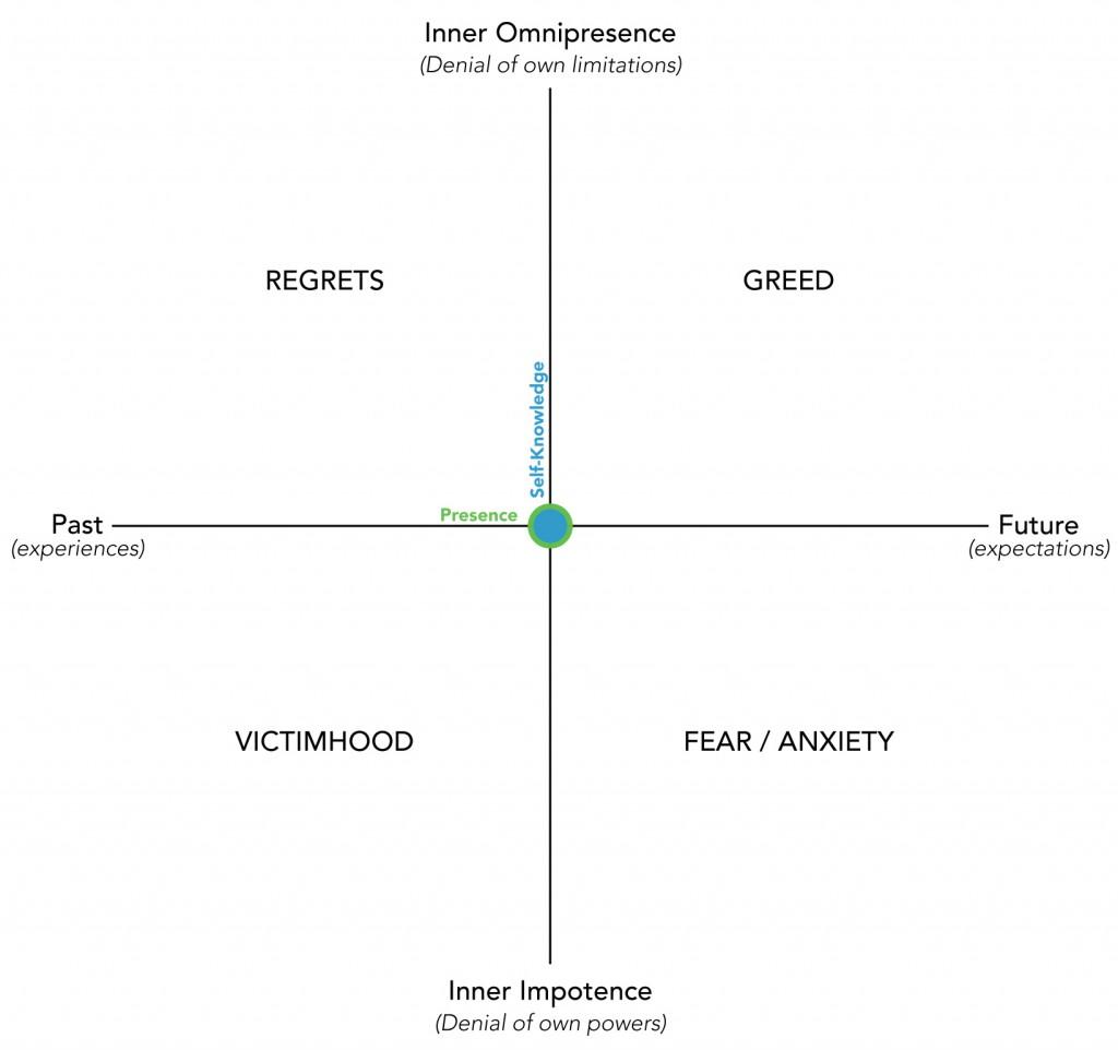 Four Spiritual Diseases