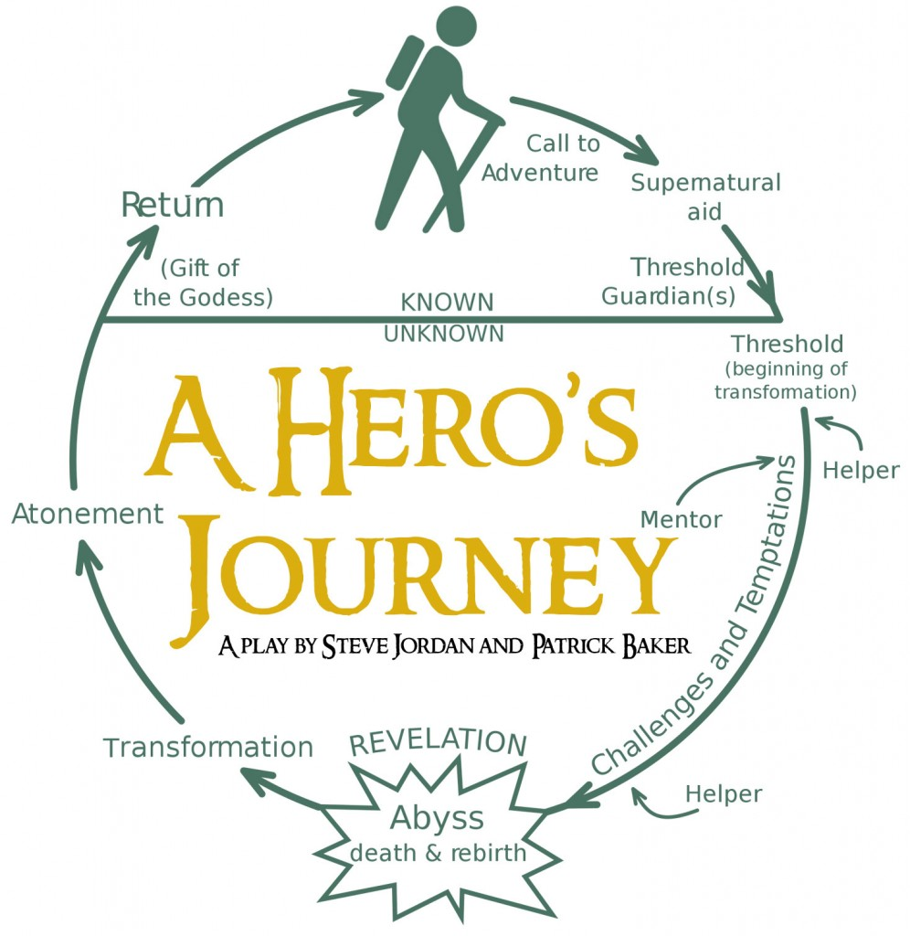Image result for heroic journey