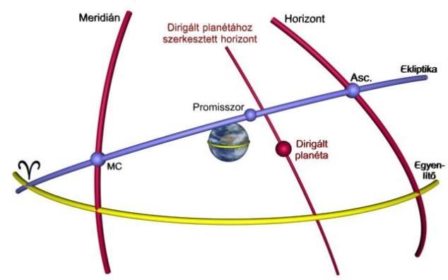 Dirigált planéta összevetése a promisszorral