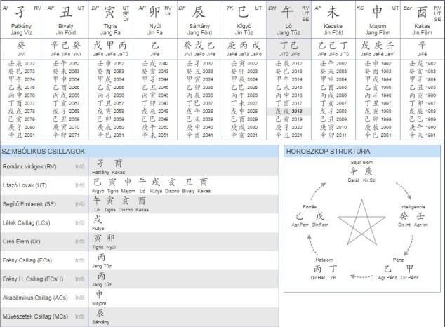 Kínai asztrológiai ábra