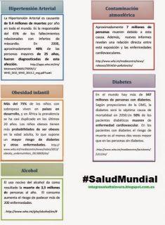Infografía sobre #SaludMundial