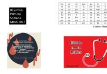 Resumen Primera Semana Mayo 2017