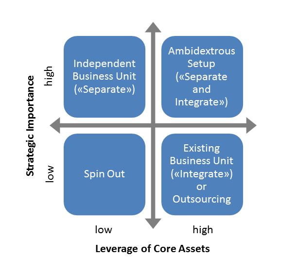 corporate innovation ventures: separation vs. integration