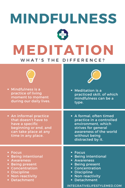 Mindfulness and Meditation: What's the difference