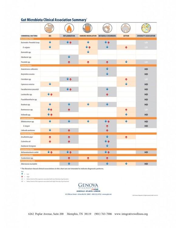 clinical_association_summary