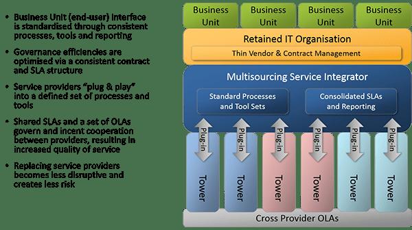 MSI Diagram