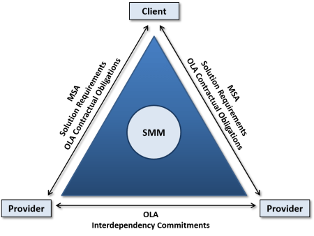 OLA Diagram