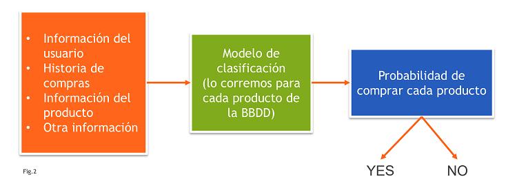 Modelo Recomendación Basado en Clasificación