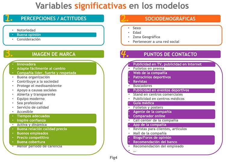 Fig4_Variables significativas