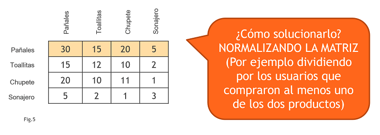 Matriz Co-ocurrencia Normalizada