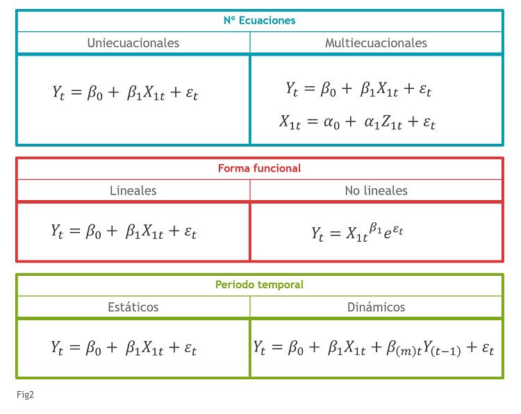 Fig2_Tipos de modelos econométricos