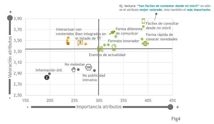 Fig4_Importancia vs Valoración