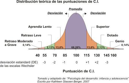 Gráfica de puntuaciones del CI de la población, 2007