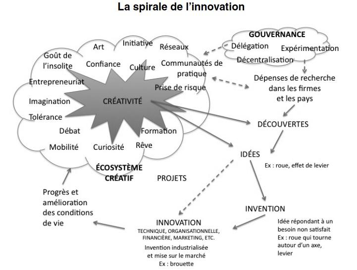 Rapport public : Créativité et innovation dans les territoires, Michel GODET, Philippe DURANCE, Marc MOUSLI, septembre 2010