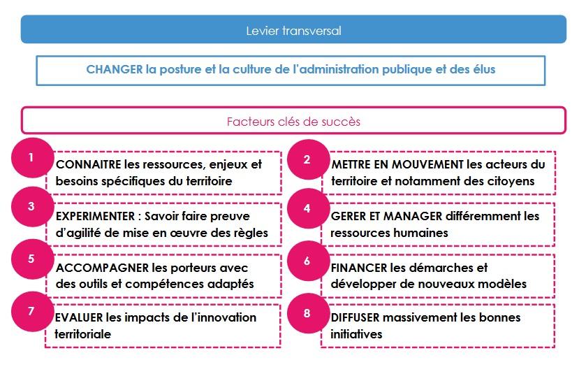 innovation-territoriale-les-facteurs-cles-de-succes